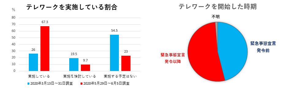 東京商工会議所調査結果